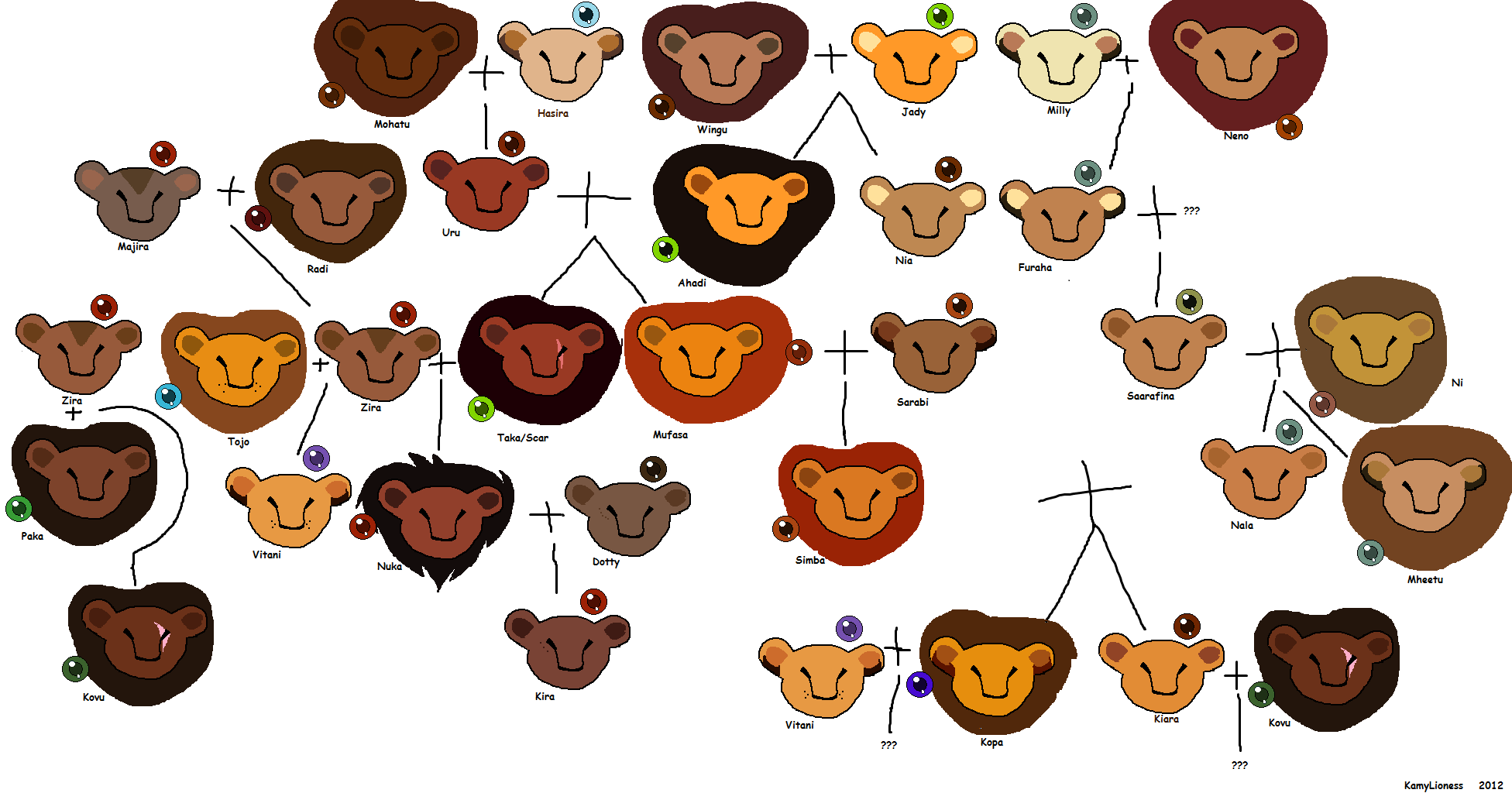 Lion King Family Tree Real